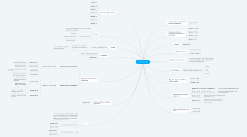 Mind Map: HIRE PURCHASE