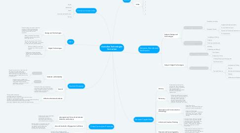 Mind Map: Australian Technologies Curriculum