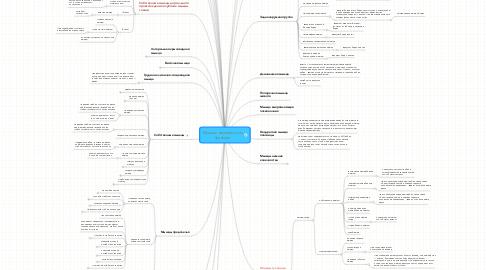 Mind Map: Мышцы человека и их функции