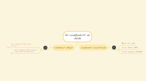 Mind Map: les compléments du verbe