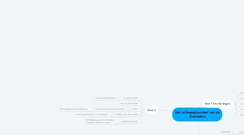 Mind Map: Het scheepsjournaal van de Bontekoe