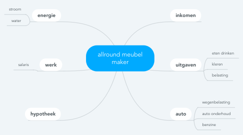 Mind Map: allround meubel maker