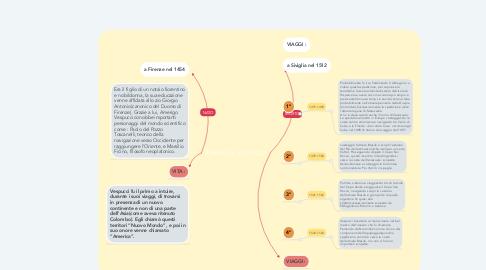 Mind Map: AMERIGO VESPUCCI