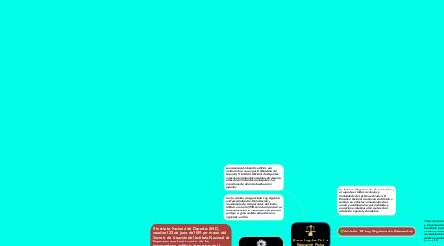 Mind Map: Bases Legales De La Educación Física