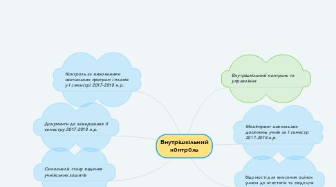 Mind Map: Внутрішкільний контроль