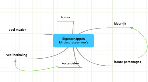 Mind Map: Eigenschappen kinderprogramma's