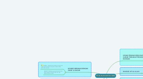 Mind Map: AF'AL ALLAH & AF'AL 'IBAD