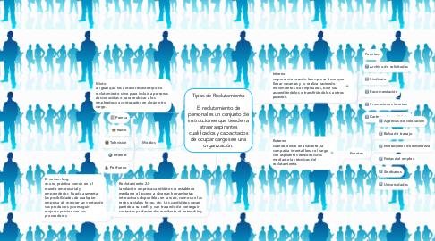 Mind Map: Tipos de Reclutamiento    El reclutamiento de personal es un conjunto de instrucciones que tienden a atraer aspirantes cualificados y capacitados de ocupar cargos en una organización.