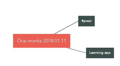 Mind Map: Órai munka 2018.01.11