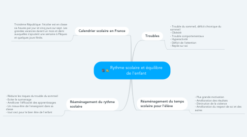 Mind Map: Rythme scolaire et équilibre de l'enfant