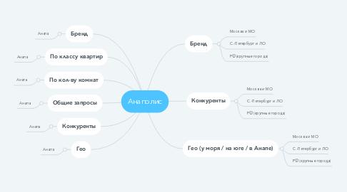 Mind Map: Анаполис