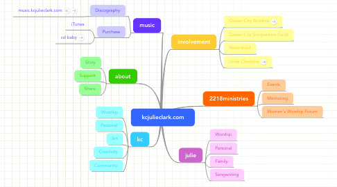 Mind Map: kcjulieclark.com