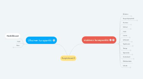 Mind Map: Kuopio.kuvat.fi