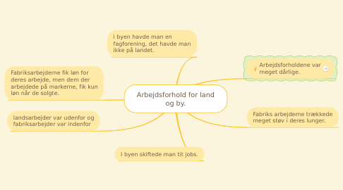 Mind Map: Arbejdsforhold for land og by.