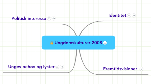 Mind Map: Ungdomskulturer 2008