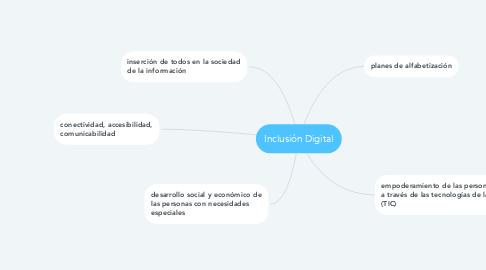 Mind Map: Inclusión Digital