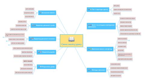 Mind Map: Схема аналізу уроку