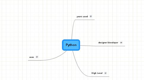 Mind Map: Python