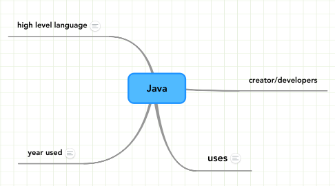 Mind Map: Java