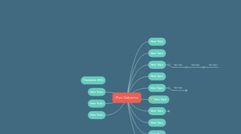 Mind Map: Plan Gobierno