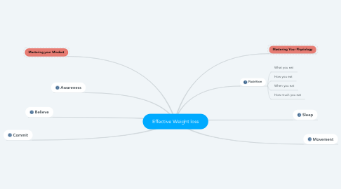 Mind Map: Effective Weight loss