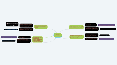 Mind Map: Medical Physician