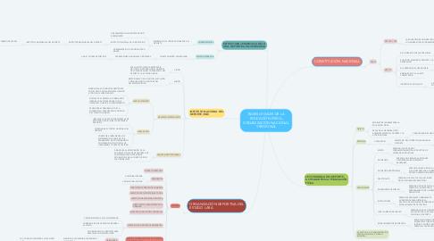 Mind Map: BASES LEGALES DE LA EDUCACIÓN FÍSICA, ORGANIZACIÓN NACIONAL Y REGIONAL