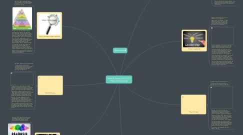 Mind Map: Lemere, Alyssa, HCI 311, 7 Pillars of Innovation