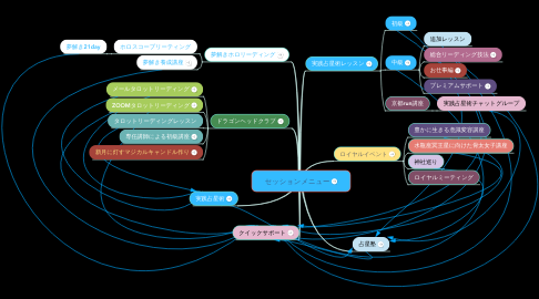 Mind Map: セッションメニュー
