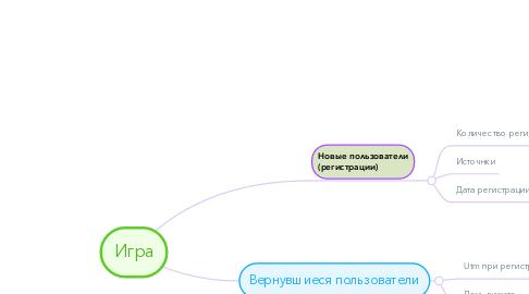 Mind Map: Игра