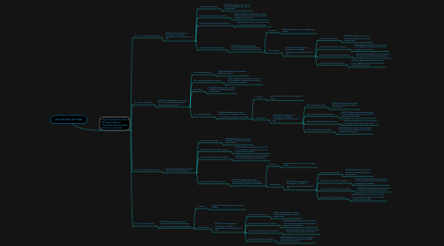 Mind Map: Aquecimento de leads