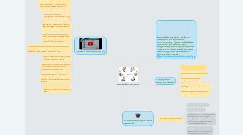 Mind Map: Дистанційне навчання
