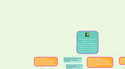 """Mind Map: План роботи творчої групи вчителів математики з проблеми  """"Формування свідомого ставлення до здорового способу життя засобами математичної освіти"""""""