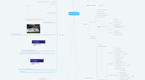 Mind Map: АРМ Поставщика