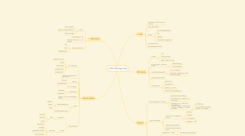 Mind Map: C-Teile-Management