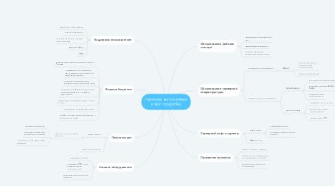 Mind Map: Перечень выполняемых работ IntegraSky