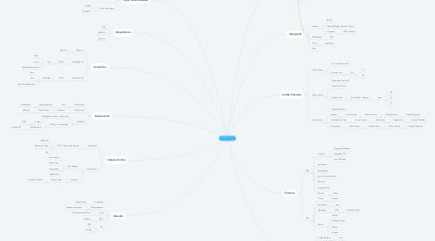 Mind Map: Mapa Mental B2B