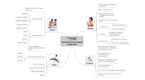 Mind Map: Comunicazione Persuasiva di Italo Cillo