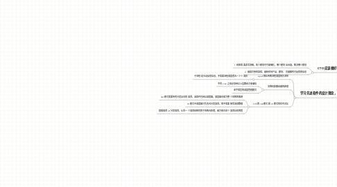 Mind Map: 管理