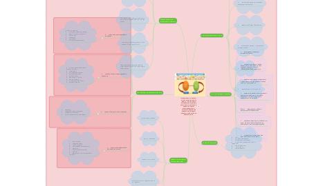Mind Map: Інтерактивне навчання – це навчання в режимі діалогу, під час якого відбувається взаємодія учасників педагогічного процесу з метою взаєморозуміння, спільного вирішення навчальних завдань, розвитку особистісних якостей учнів.