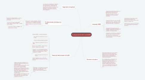 Mind Map: Componentes de los SGBD