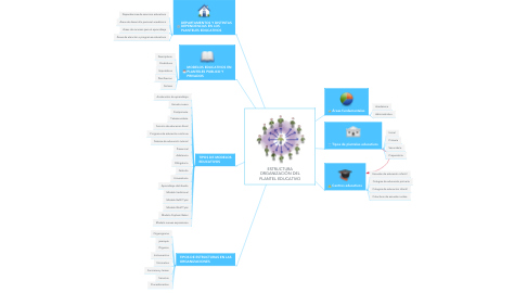 Mind Map: ESTRUCTURA ORGANIZACIÓN DEL PLANTEL EDUCATIVO