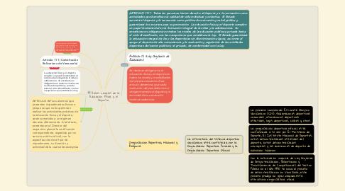 Mind Map: Bases Legales de la Educación Física y el Deporte.