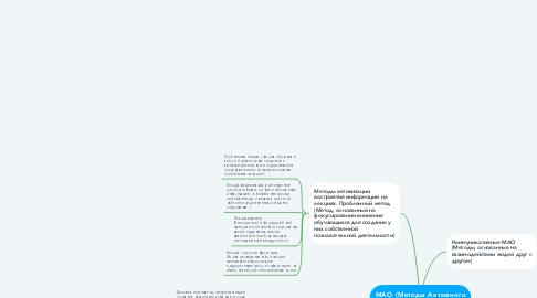 Mind Map: МАО (Методы Активного Обучения)