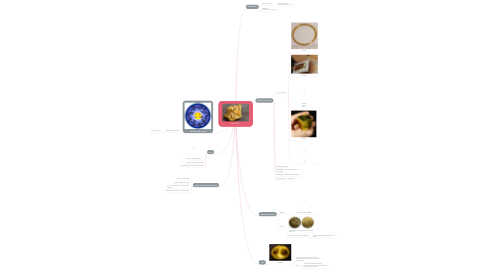 Mind Map: Gold (Au)