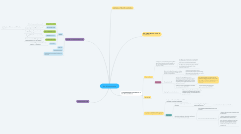 Mind Map: the UK constitution