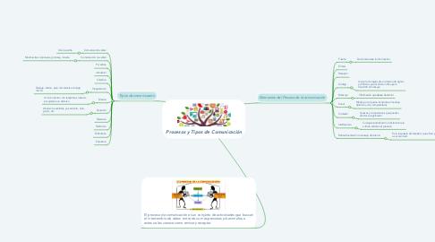 Mind Map: Procesos y Tipos de Comunicación