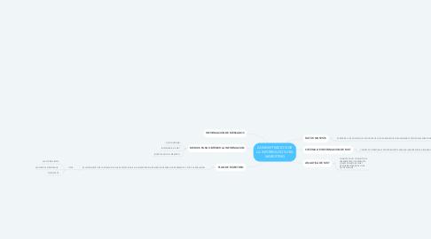 Mind Map: ADMINISTRACION DE LA INFORMACION DEL MARKETING