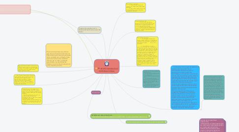 Mind Map: RESPONSABILIDAD INTERNACIONAL