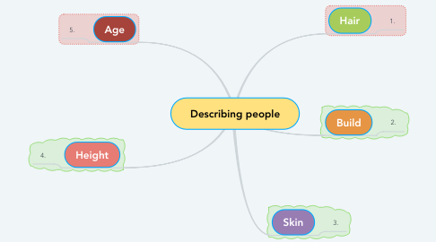 Mind Map: Describing people